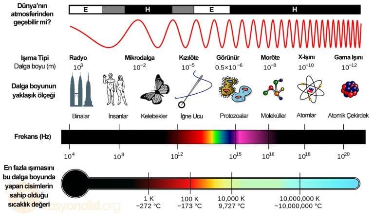 Şekil 1. Elektromanyetik spektrum.