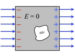 Şekil 1: Metal içerisindeki serbest elektronların elektrik alana göre dağılımı. [3]
