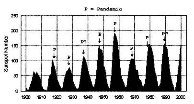 Güneş lekeleri ile, grip salgınları arasındaki ilişki.