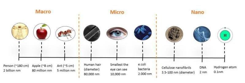 macro_micro_nano_sclae