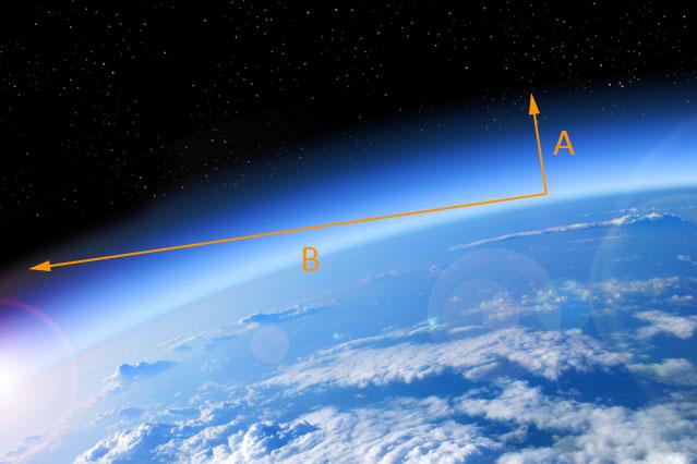 Başucu (tepe) noktasındayken Güneş'in ışığı atmosferde A kadar mesafe kat ederken, ufukta B kadar mesafe kat etmektedir. B mesafesi, A'dan büyük olduğundan, Güneş ufuktayken gelen ışık atmosferde daha çok saçılarak, kırmızı görünmesine sebep olur.