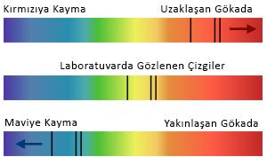 Kırmızıya ve maviye kayma. Ortada, laboratuvarda bir cisim üzerinde gözlediğimiz, tayftaki soğurma çizgileri görülüyor. Eğer bu cisim bizden uzaklaşıyorsa bu çizgiler olması gerekenden daha kırmızıya ötelenmiş şekilde görünür(üstte). Bu durumda cisim bizden uzaklaşıyordur. Eğer cisim yakınlaşıyorsa, çizgiler maviye kayar, bu da cismin yakınlaştığı anlamına gelir.