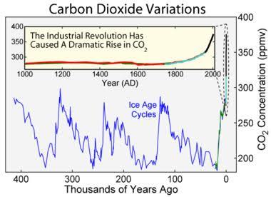Bin yıllara göre atmosferdeki karbondioksit değişimleri.