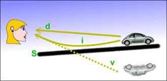 Asfalt üzerinde oluşan optik yanılsamanın oluşumu