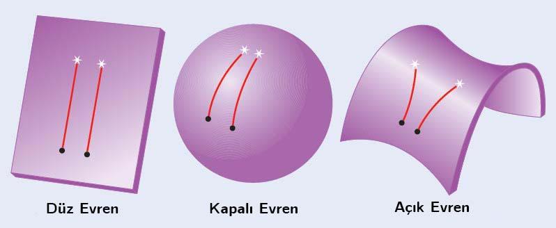 Figür 1: Evrenin geometrisine bağlı olarak birbirine paralel iki ışın demetinin rotaları