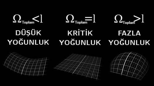 Figür 1: Evrenin yoğunluğuna göre sahip olduğu geometri