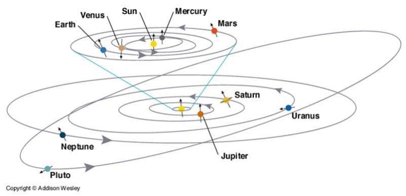 Figür 1: Gezegenlerin yörünge eğimleri