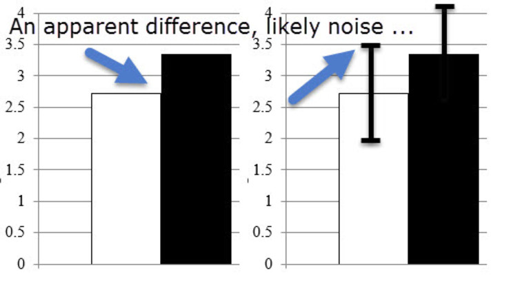 statistics likely noise