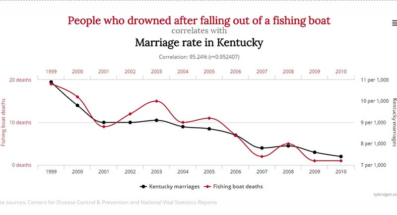 statistics marriage rate kentucky fishing boat 2