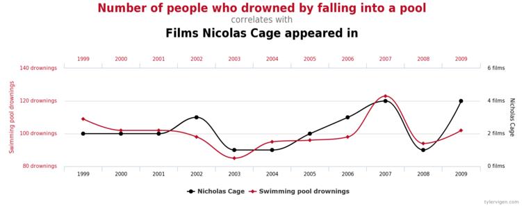 statistics nicholas cage