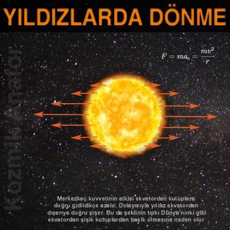 Dönmenin yıldız üzerinde iki tür sonucu bulunur. Bunlardan birisi yıldızın şekli üzerinde yaptığı değişimler, diğeri ise iç yapısı üzerinde oluşturduğu etkilerdir. İlk etki yukarıda da bahsettiğimiz gibi yıldızın ekvatordan şişmesine sebep olurken, iç yapıdaki etki yıldız üzerinde çok farklı sonuçlar doğurur.