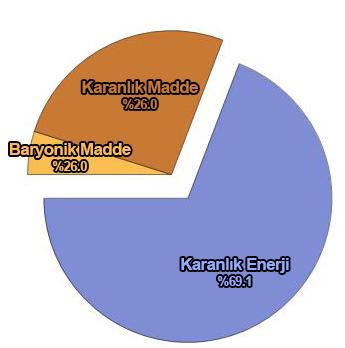 Figür 1: Planck 2015 verilerine göre evrenin yoğunluk dağılımı.