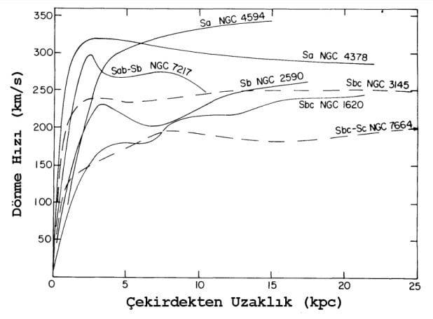 Rotation Curve 1978