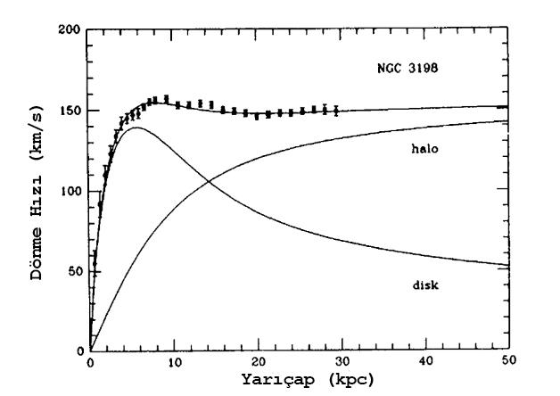 Figür 3: NGC 3198 gökadasına ait dönme eğrisi. Diskin hareketi incelendiğinde, gözlenen hareket, böylesi bir halonun hareketi ile açıklanabilir.