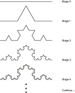 koch snowflake process