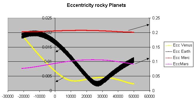 Eccentricity_rocky_planets