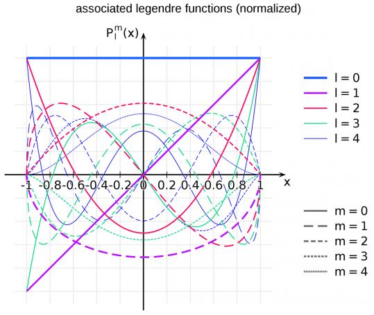 İlk birkaç birleşik (assosiye) legendre fonksiyonu