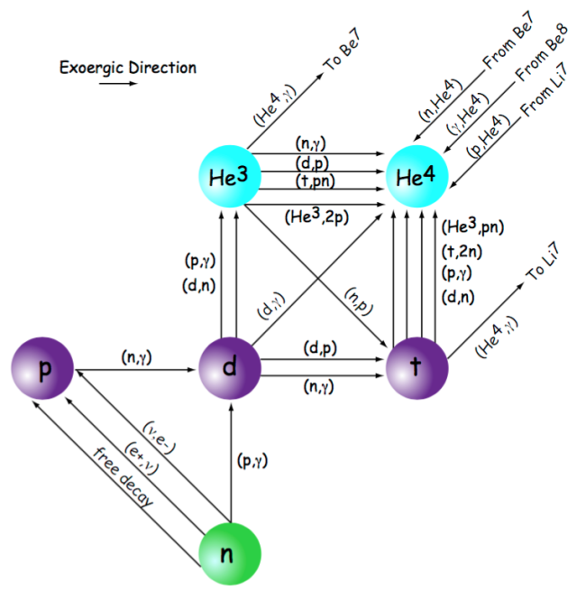 Büyük Patlama'nın hemen ardından ilk elementleri oluşturan çekirdeksel tepkimeler.