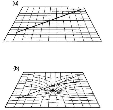 Bir düzlem üzerinde iki nokta arasındaki en kısa mesafe bir doğru parçası ile ifade edilirken (a), eğri uzay zamanda bu bir jeodezik eğridir (b).