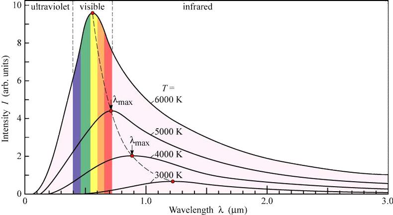 Planck Dağılım Fonksiyonu - Planck Yasası - Kara Cisim Işıması