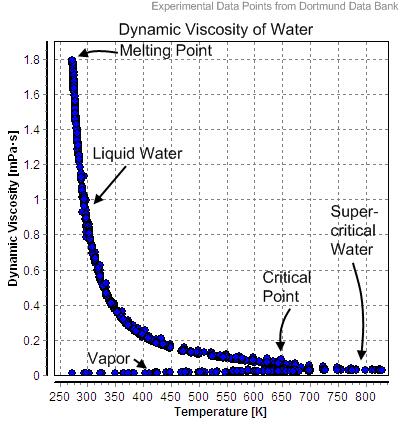 Sıcaklığın artışına bağlı olarak suyun akmazlığındaki azalma. (Sıcaklık kelvin cinsinden)