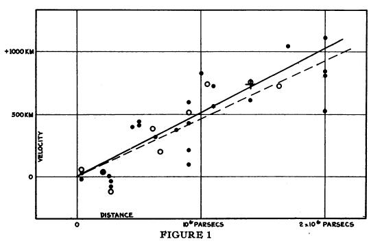 Hubble'ın 1929 yılında yayınladığı makalesindeki, uzaklık (distance) - uzaklaşma hızı (dikine hız-radial velocity) grafiğinin kendisi.