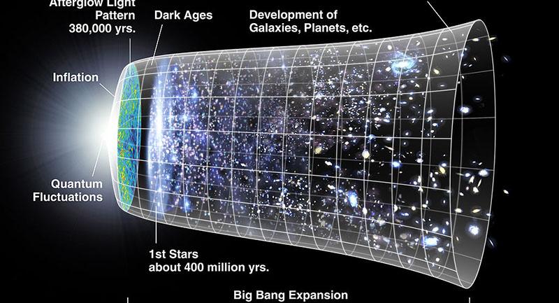 Photo of Evren Genişlerken Biz de Genişliyor Muyuz?