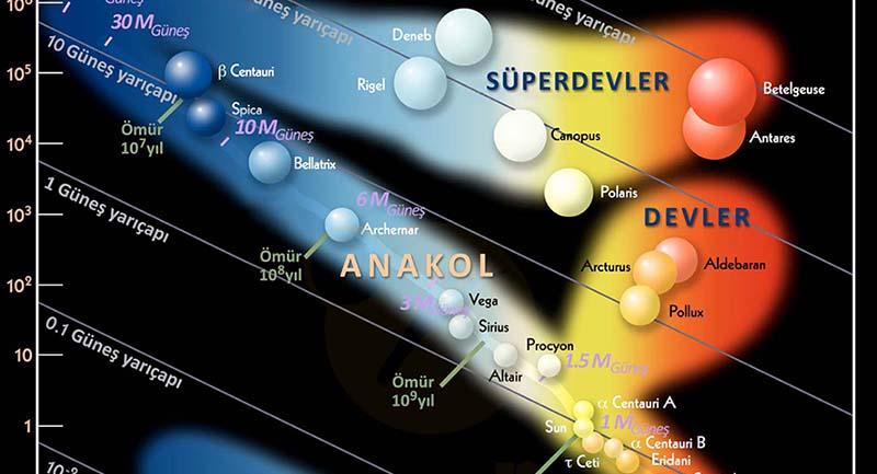 Photo of Yıldız Astrofiziği: Hertzsprung-Russell Diyagramı (HR Diyagramı)