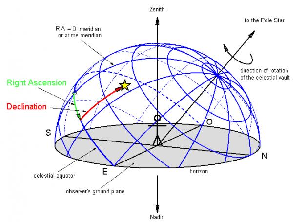 Ekvatoryal koordinat sistemi