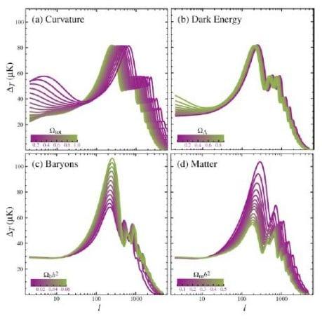 Figür 4: Kuvvet tayfının, kozmolojik parametrelere göre değişimi. Hu & Dodelson 2002.