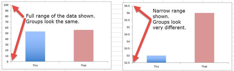 statistics deceptive graphics
