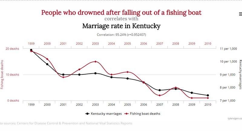 Photo of İstatistikte 7 Ölümcül Hata