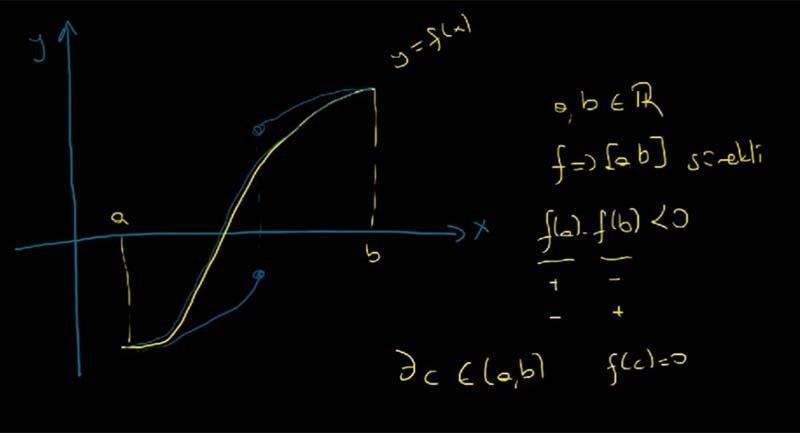 Photo of Sayısal Analiz: Bolzano Teoremi