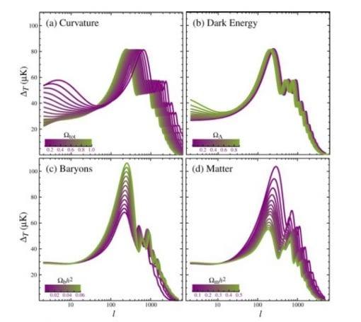 Dört kozmolojik parametreye bağlı olarak kuvvet tayfındaki değişim. (Hu & Dodelson, 2002).