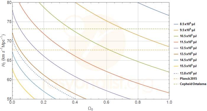 Madde baskın düz bir evren modelinde Hubble sabitine ve toplam madde yoğunluğuna karşılık yaş eğrileri.