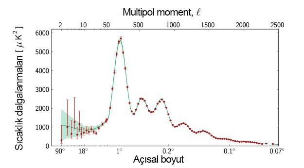 Planck uydusu verileriyle elde edilmiş kuvvet tayfı
