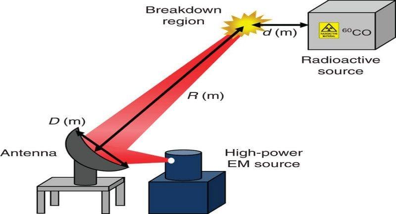 Radyasyon algılama mekanizmasının modellemesi. Kaynak: Kim, D. et al./Nature Communications