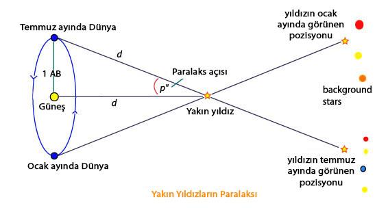 Figür 2: Paralaks açısının tanımı