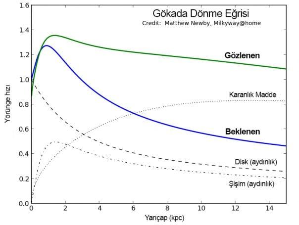 Figür 2: Bir gökadanın dönme eğrisi. Beklenen (mavi) Kepler düşmesi görülmesidir. Çünkü uzaklaştıkça çekim azalır. Fakat gözlenen (yeşil) bunun öyle olmadığını göstermiştir.