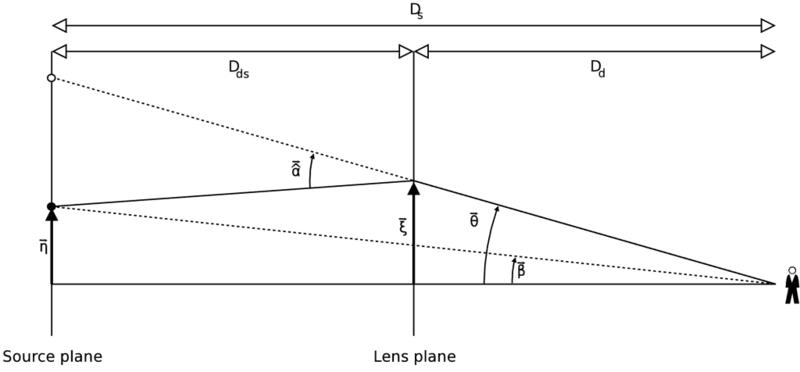 Çekimsel merceklenmenin geometrik ifadesi