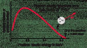 beta3 Nükleer Fizik: Pozitron (β+) Emisyonu