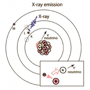 xray emission by ecapture