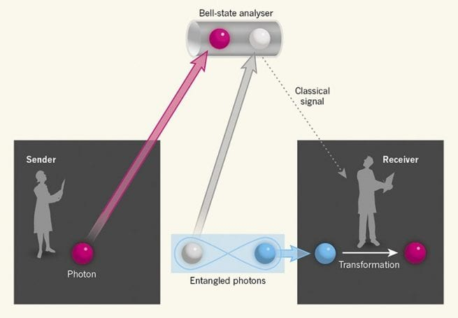 Kuantum Teleportation 1