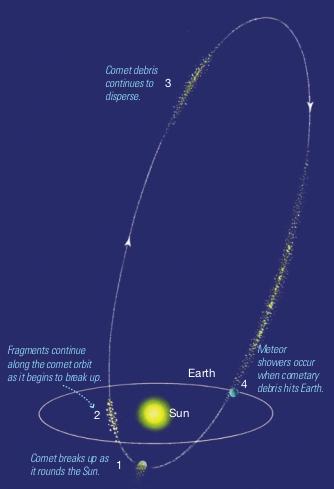 kuyruklu yıldız göktaşı Gök Taşı Nedir? Meteor, Meteoroit ve Meteorit Nedir?