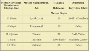 kuyruklu yıldız göktaşları Gök Taşı Nedir? Meteor, Meteoroit ve Meteorit Nedir?