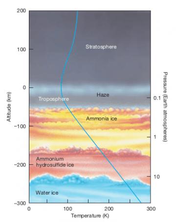 satürn saturn atmosfer